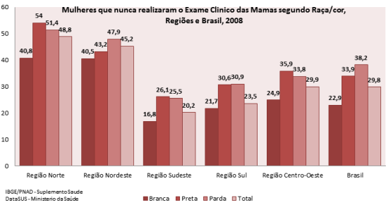 Women that have never undergone the Clinical Breast Exam according to race/color Regions and Brazil, 2008 North Region, Northeast Region, Southeast Region, South Region, Central-West Region, Brazil Branca (white), Preta (black), Parda (brown), Total