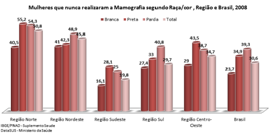 Women that have never undergone a Mammogram Exam according to race/color, Region and Brazil, 2008 Branca (white), Preta (black), Parda (brown), Total North Region, Northeast Region, Southeast Region, South Region, Central-West Region, Brazil