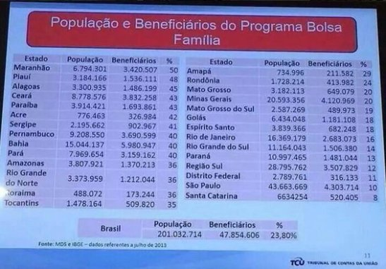 Chart showing that nearly 24% of the Brazilian population are beneficiaries of the   government's bolsa família program. The top benefiting states are red states that Rousseff won