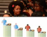 Black women in Brazil earns the least money but pays the most taxes