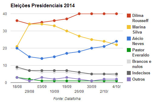 Research by Datafolha shows Neves (in blue) passing Silva (in yellow) on the last day before the vote