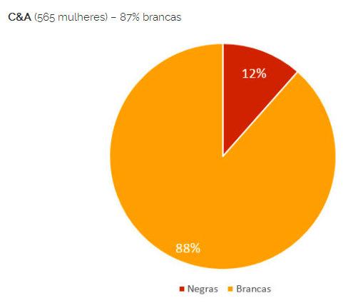 C & A (565 women) 87% white women Black women (red) White women (yellow)