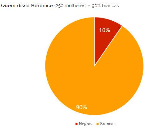 Quem disse Berenice (250 women - 90% white Black women (red) White women (yellow)
