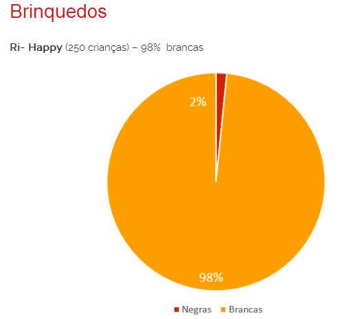 Clothing store Ri-Happy(250 children) 98% white Black women (red) White women (yellow)