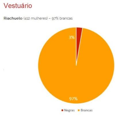 Clothing stores Riachuelo (412 women) 97% white women Black women (red) White women (yellow)