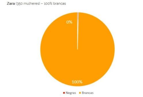 Zara (350 women) 100% white women Black women (red) White women (yellow)