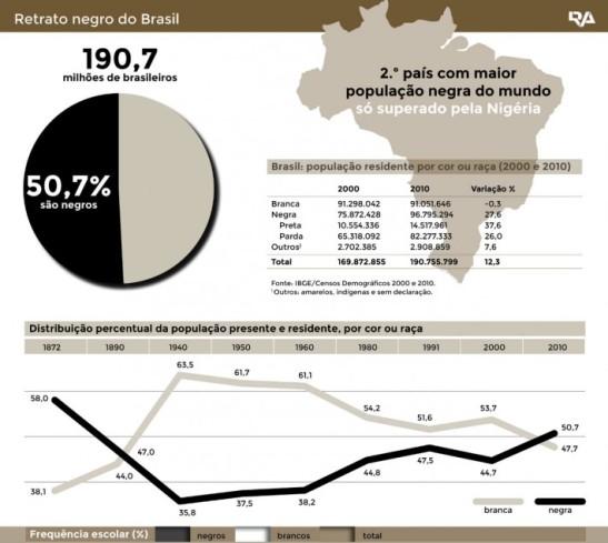 negros-infografico-e1416495204526