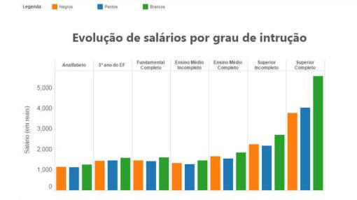 Evolution of salaries by level of education Blacks (orange) - Browns (blue) Whites (green) Illiterate - 5 years of education - Complete basic education - High School (not completed) - High School (completed) - Some college - College completed