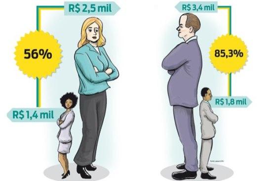 Mulheres negras evoluem na renda, mas ainda sofrem com preconceito