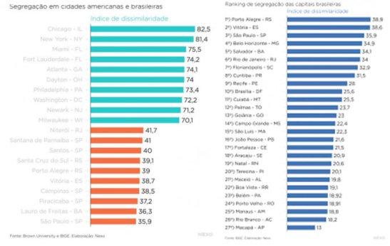O que o mapa racial do Brasil revela sobre a segregação no país (5)